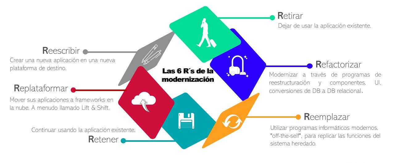 Las 6 R´s de la Modernización