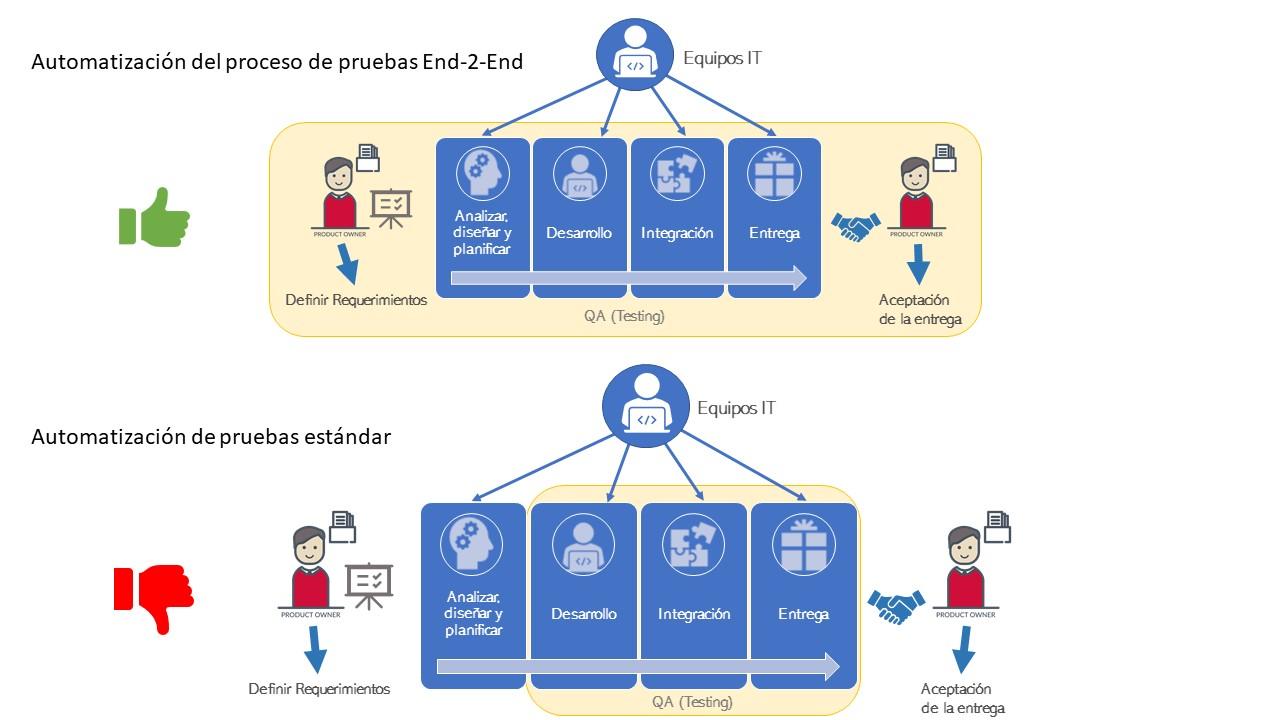 Automatización del proceso de pruebas End-2-End