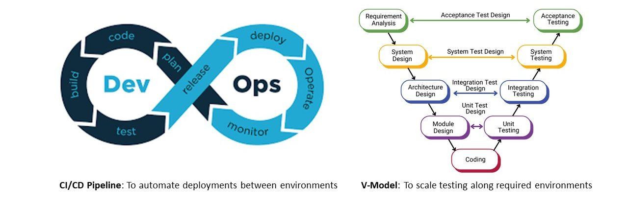 CI/CD pipeline and V-Model