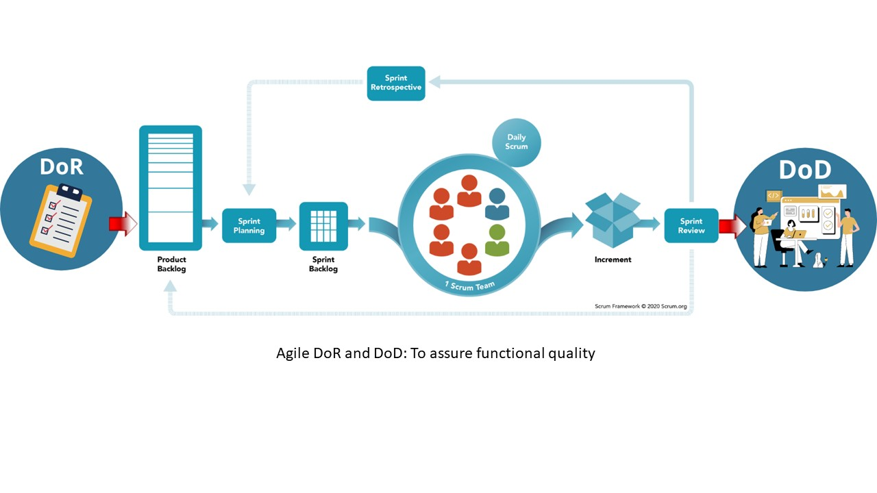Agile DoD and DoR: To assure functional quality