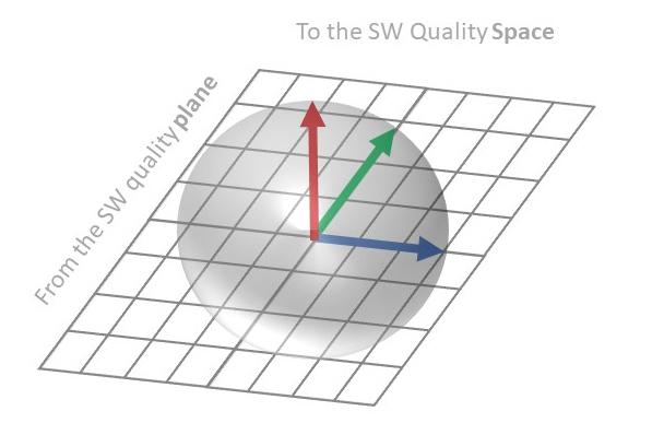 SW Quality Space