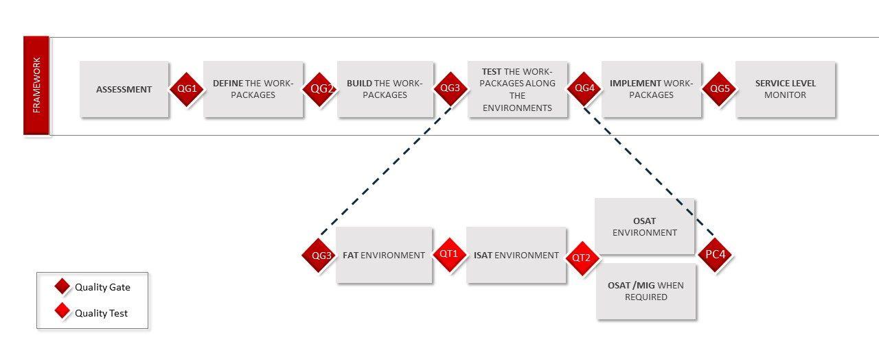 Quality Gates or Quality Test