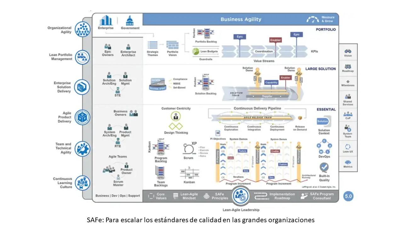 SAFe: Para escalar los estándares de calidad en las grandes organizaciones