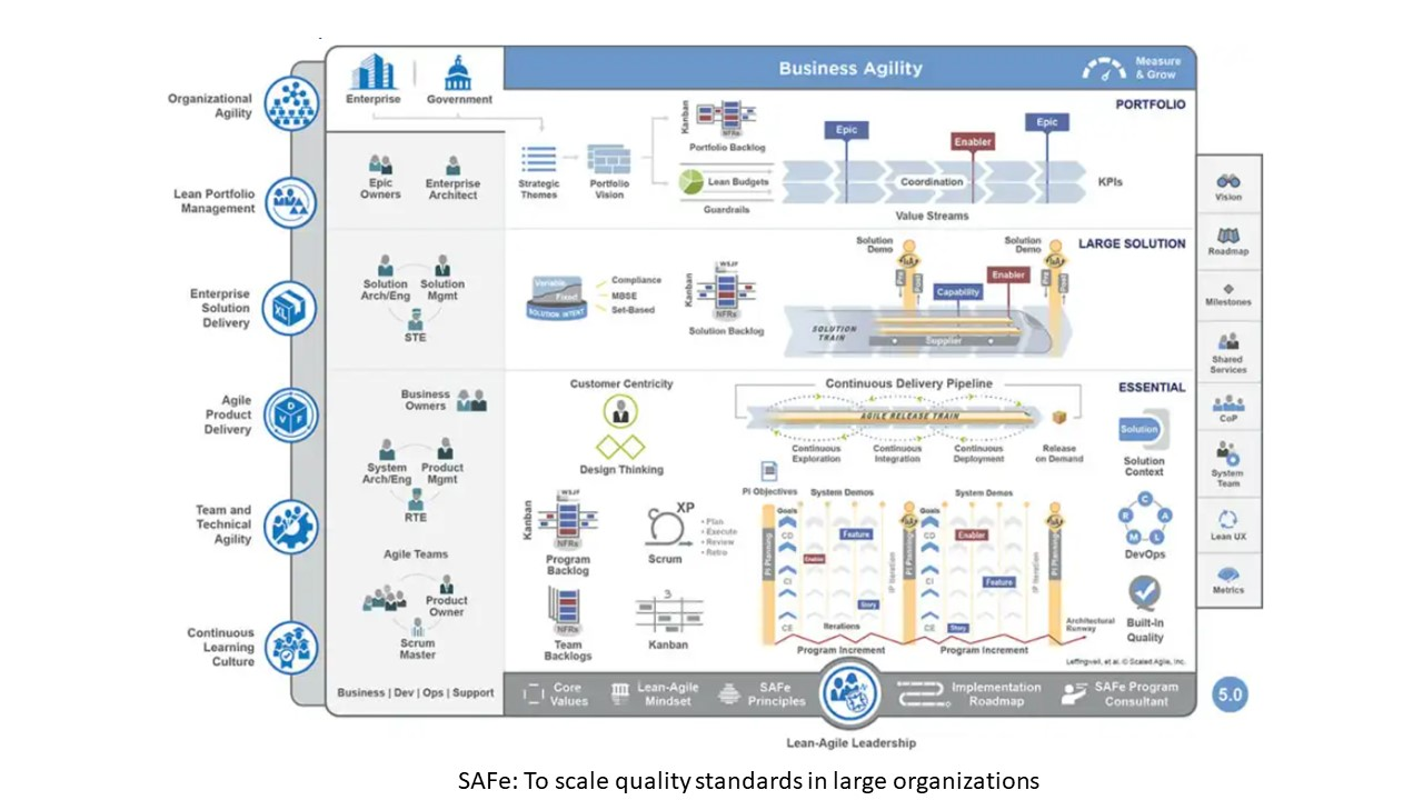 SAFe: To scale quality standards in large organizations