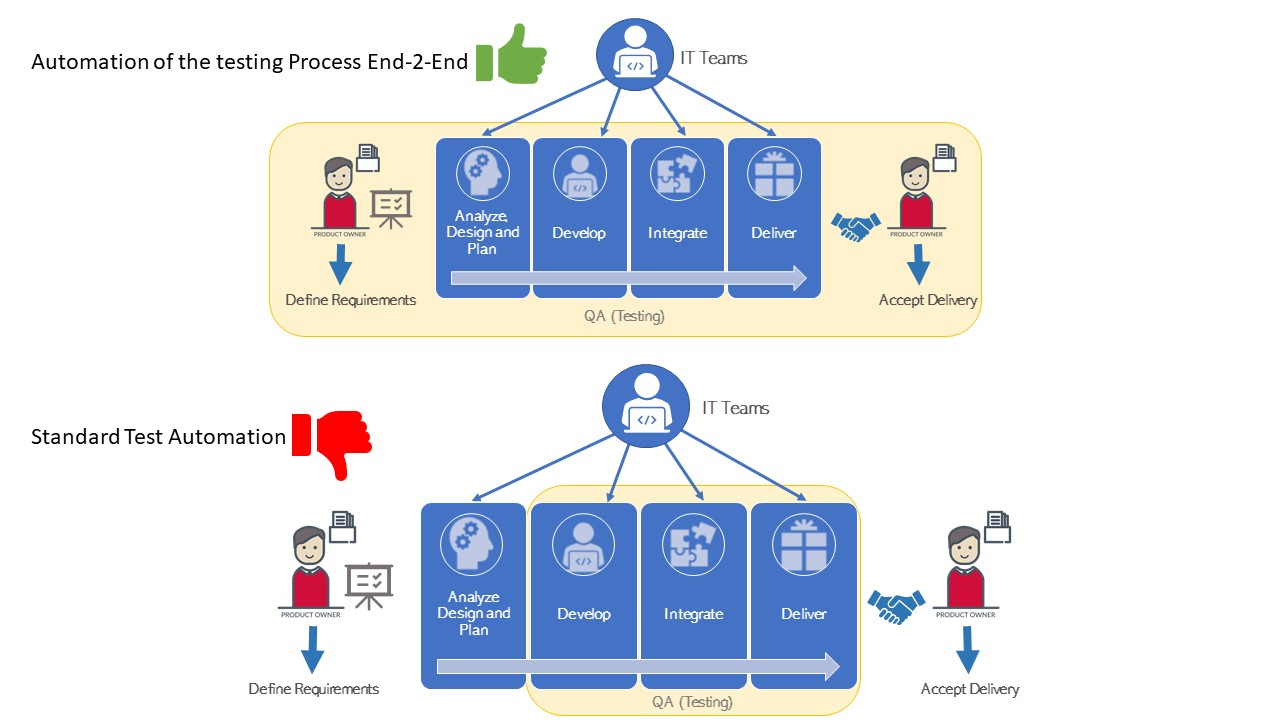 Automation of the testing process End-2-End