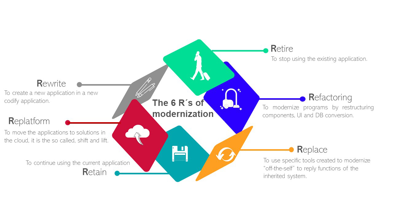 The 6 R´ s of Modernization